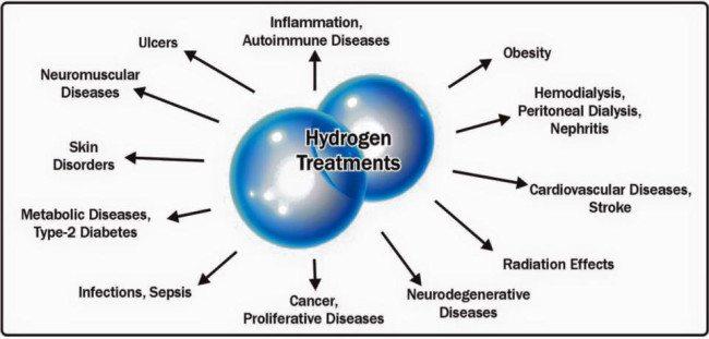 hydrogen-uses-e1456808519663